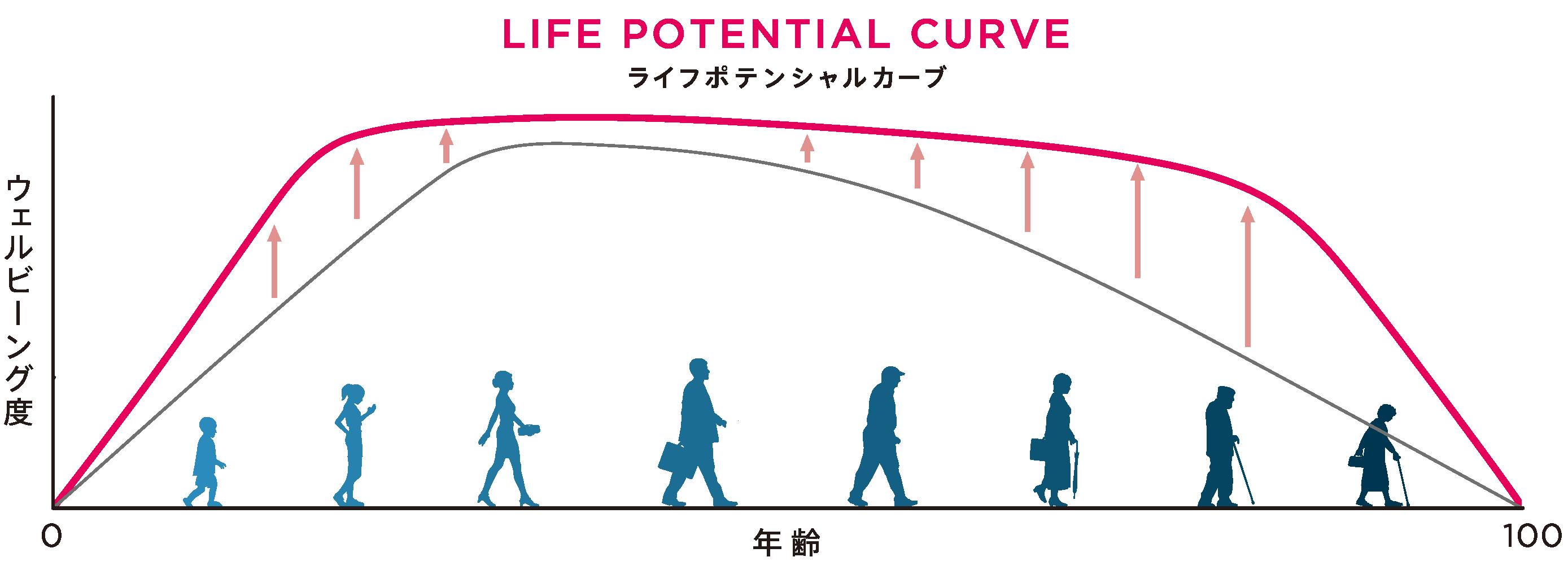 LIFE POTENTIAL CURVE