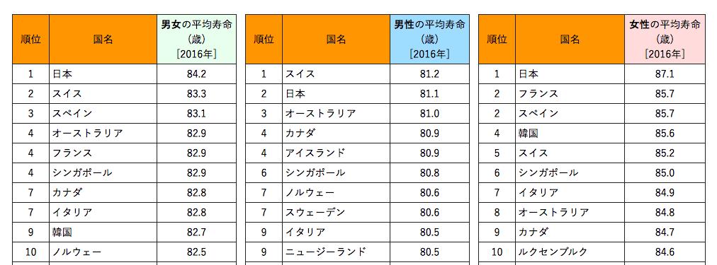 世界の平均寿命ランキング・男女国別順位、WHO 2018年版